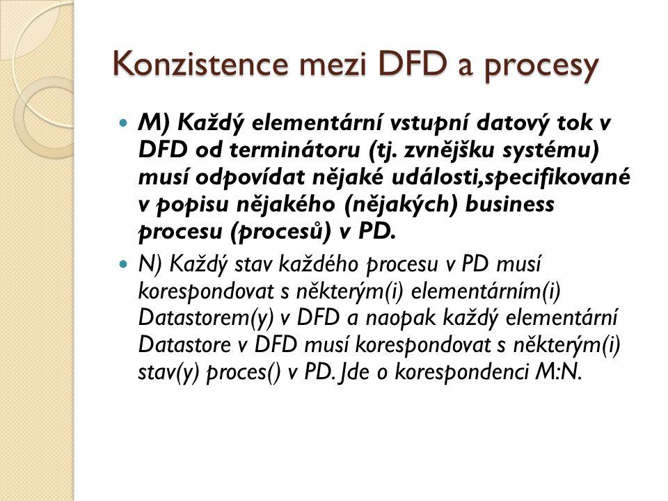 Konzistence mezi DFD a procesy