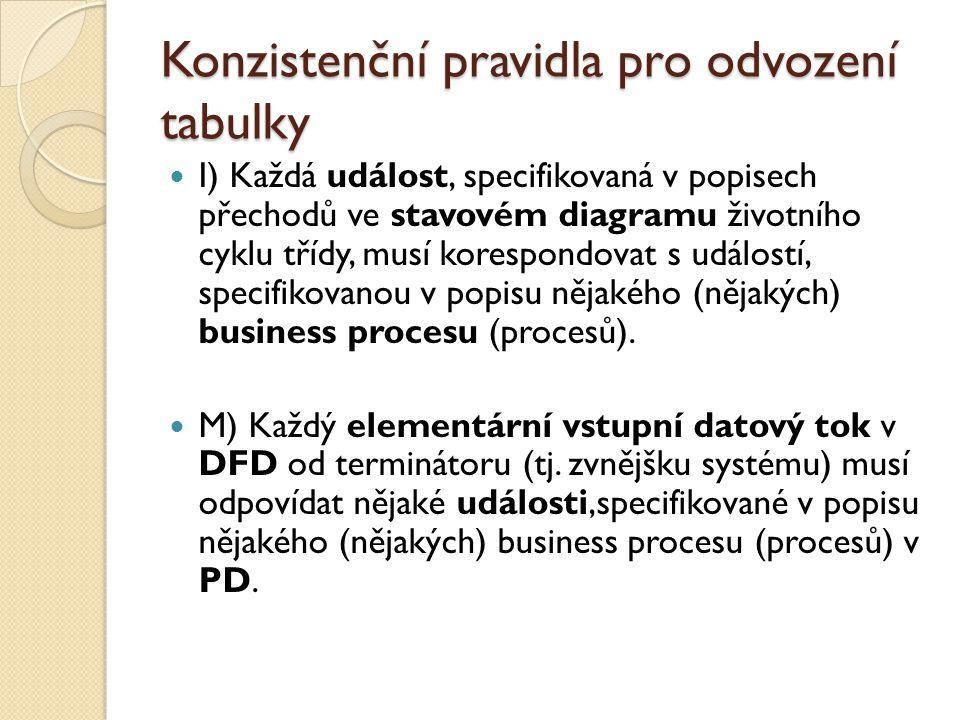 Konzistenční pravidla pro odvození tabulky
