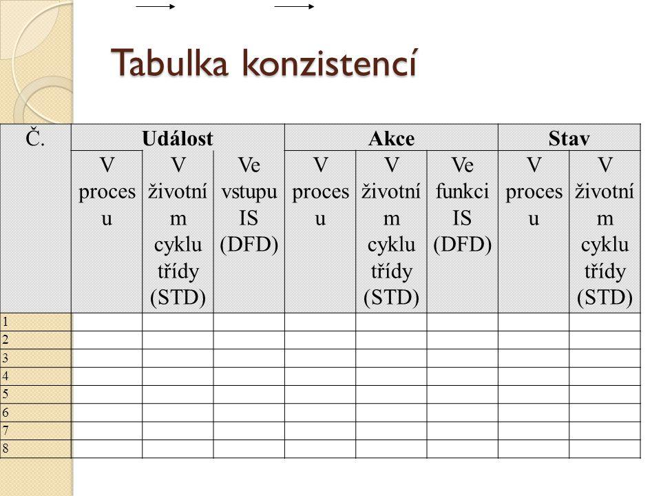 V životní m cyklu třídy (STD)