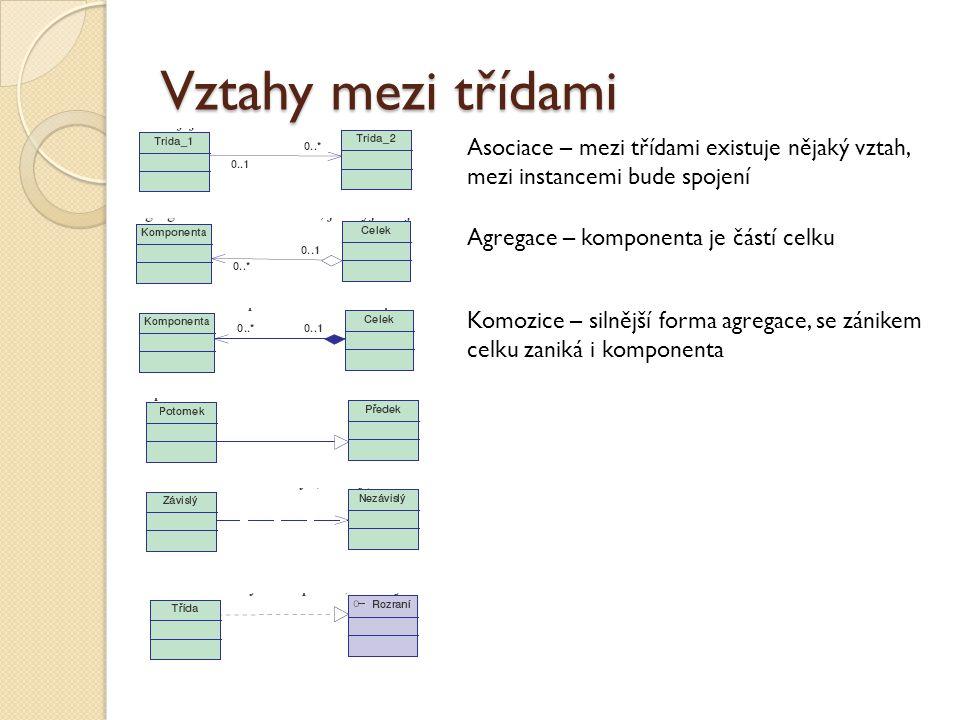 Vztahy mezi třídami Asociace – mezi třídami existuje nějaký vztah, mezi instancemi bude spojení. Agregace – komponenta je částí celku.