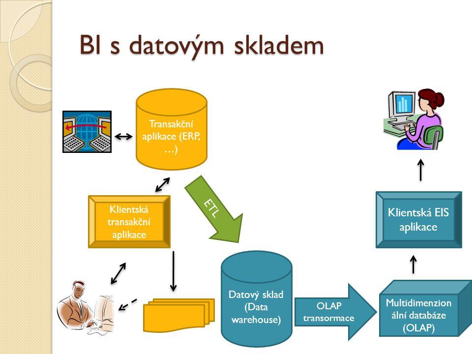 BI s datovým skladem ETL Klientská EIS aplikace