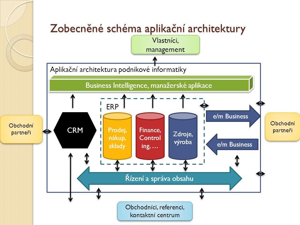 Zobecněné schéma aplikační architektury