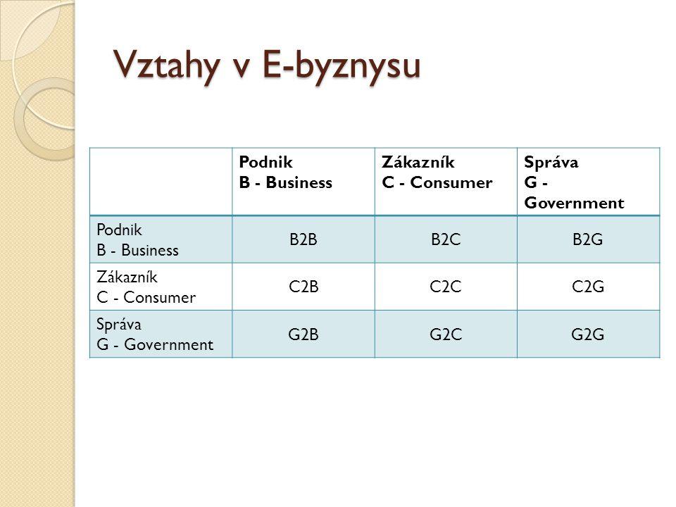 Vztahy v E-byznysu Podnik B - Business Zákazník C - Consumer Správa