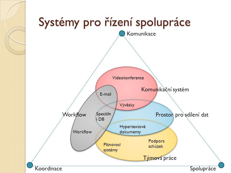 Systémy pro řízení spolupráce