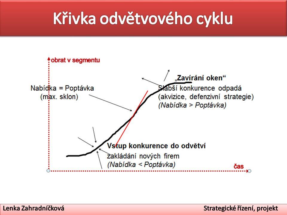 Křivka odvětvového cyklu