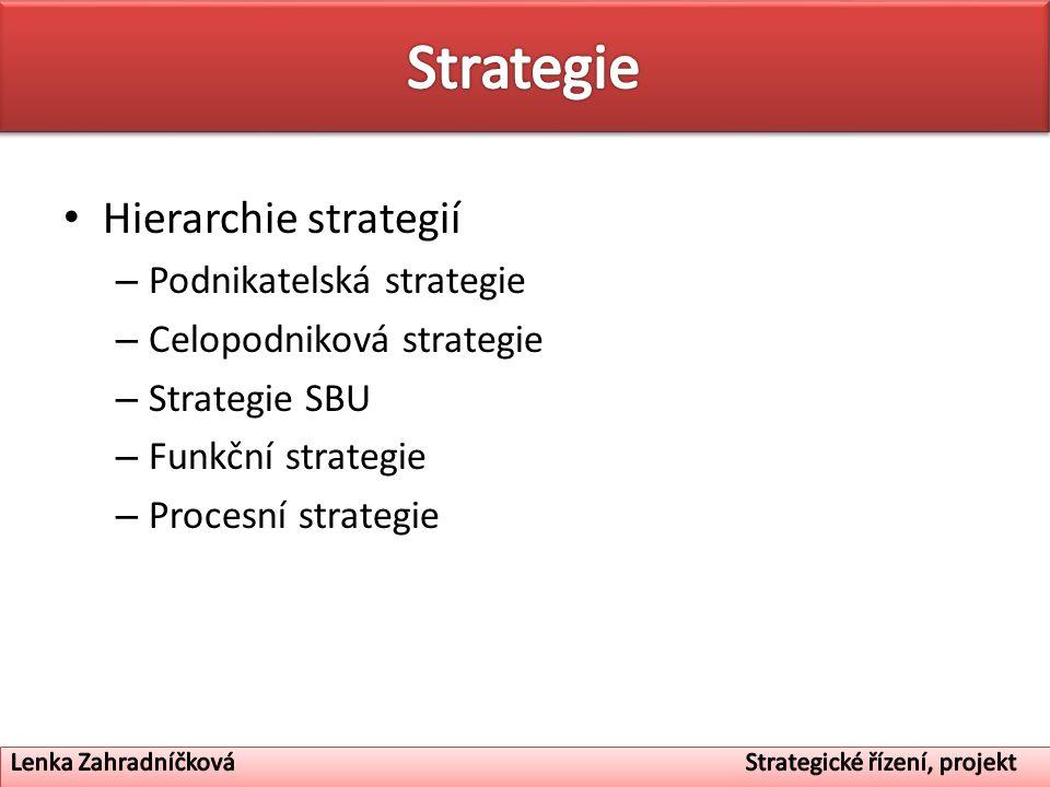 Strategie Hierarchie strategií Podnikatelská strategie