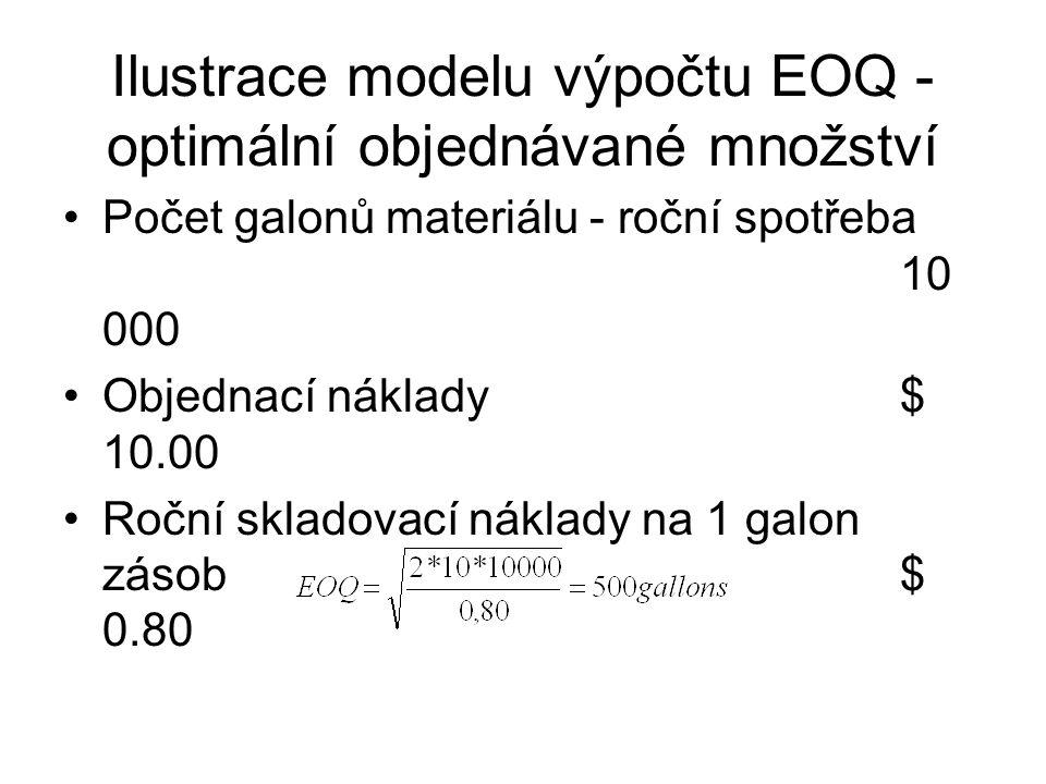 Ilustrace modelu výpočtu EOQ - optimální objednávané množství