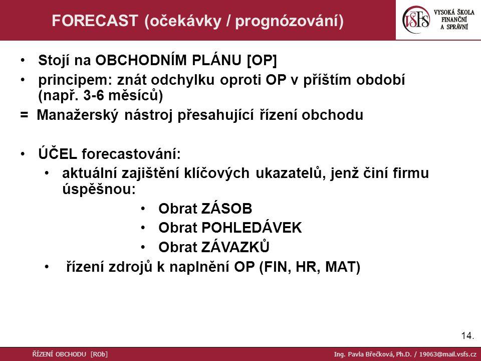 FORECAST (očekávky / prognózování)
