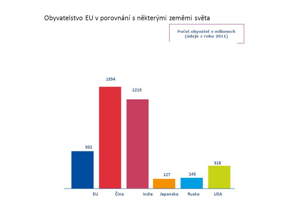Obyvatelstvo EU v porovnání s některými zeměmi světa