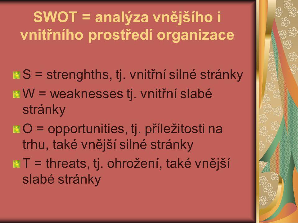 SWOT = analýza vnějšího i vnitřního prostředí organizace