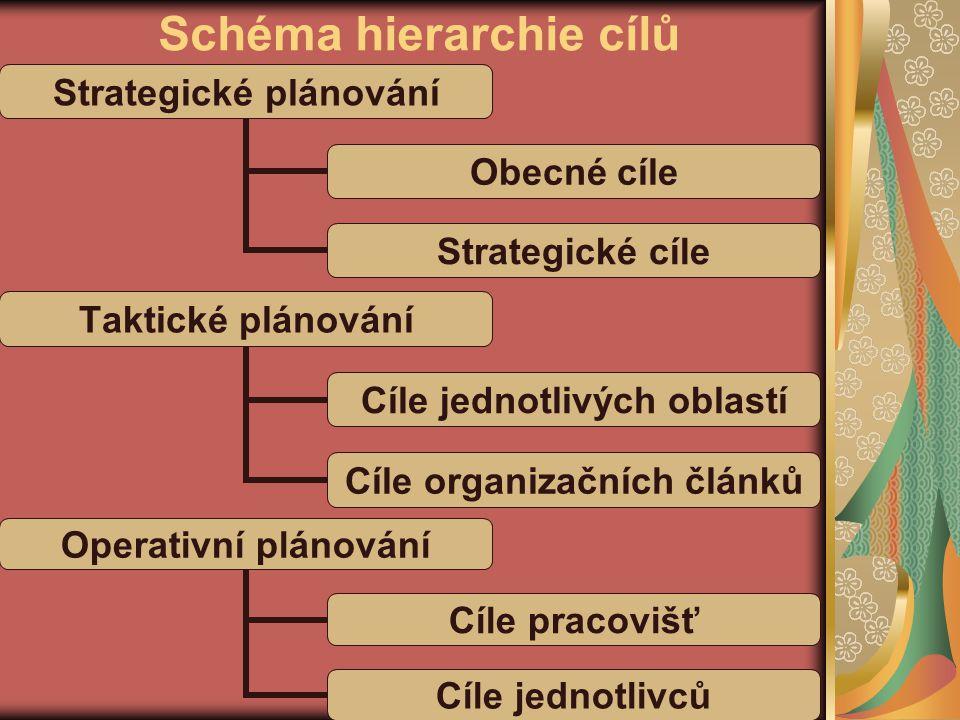 Schéma hierarchie cílů