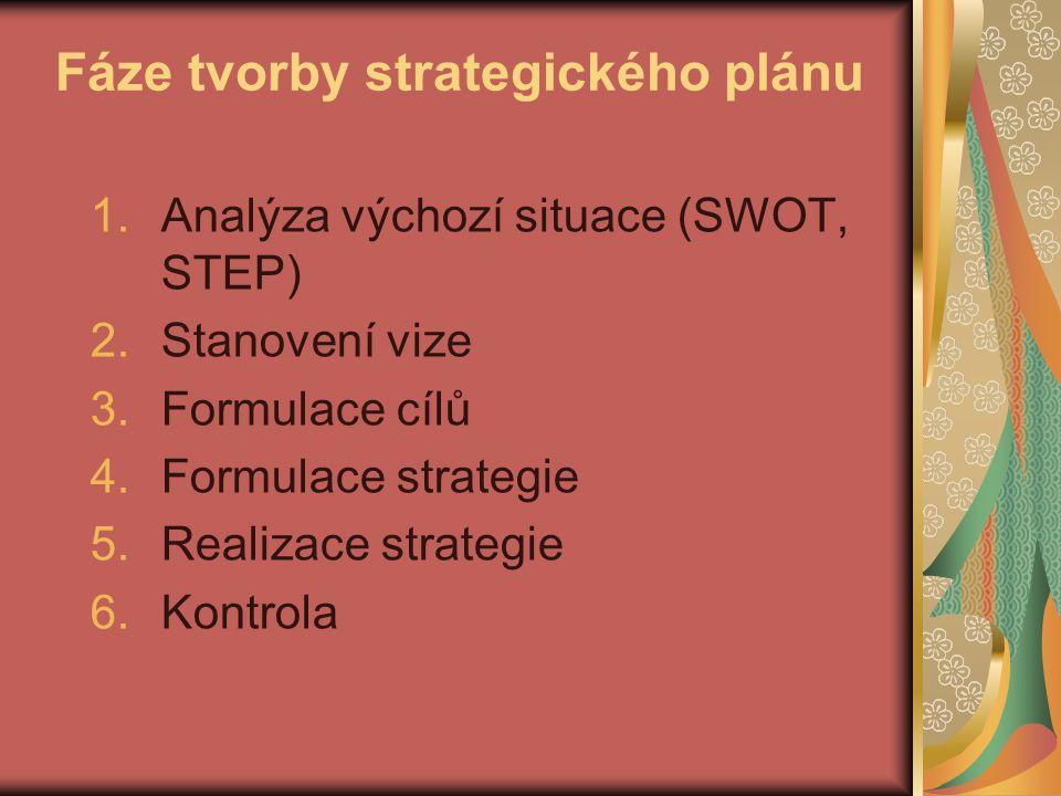 Fáze tvorby strategického plánu
