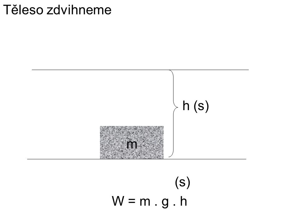 Těleso zdvihneme h (s) m (s) W = m . g . h