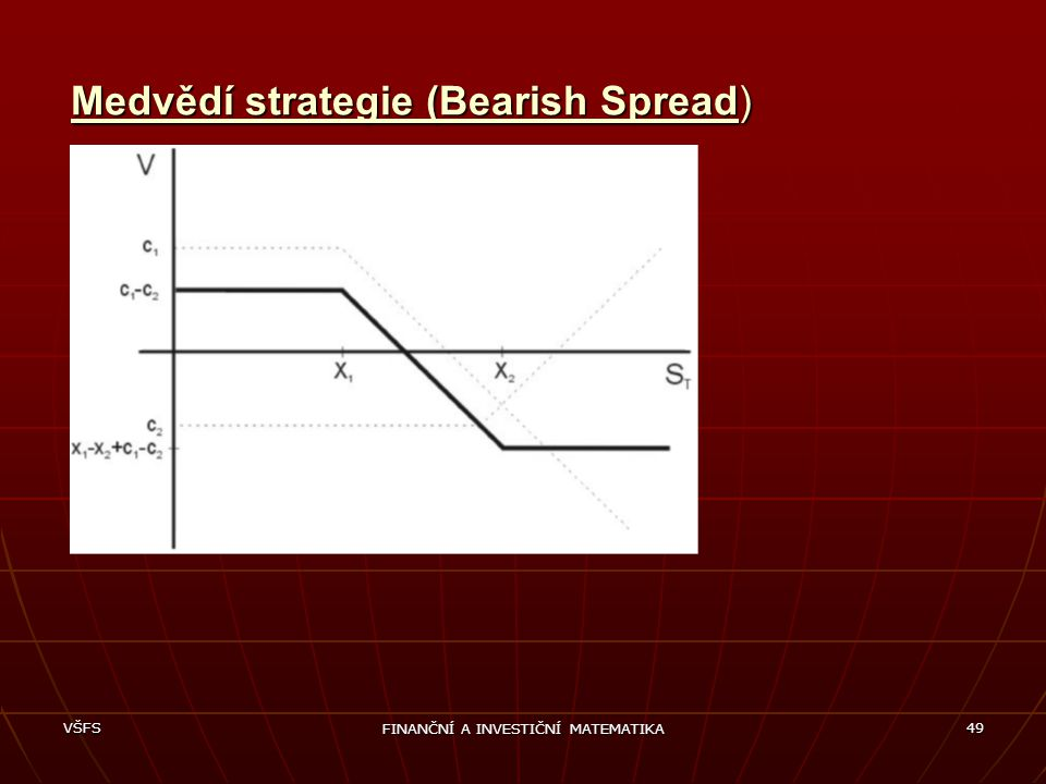 Medvědí strategie (Bearish Spread)