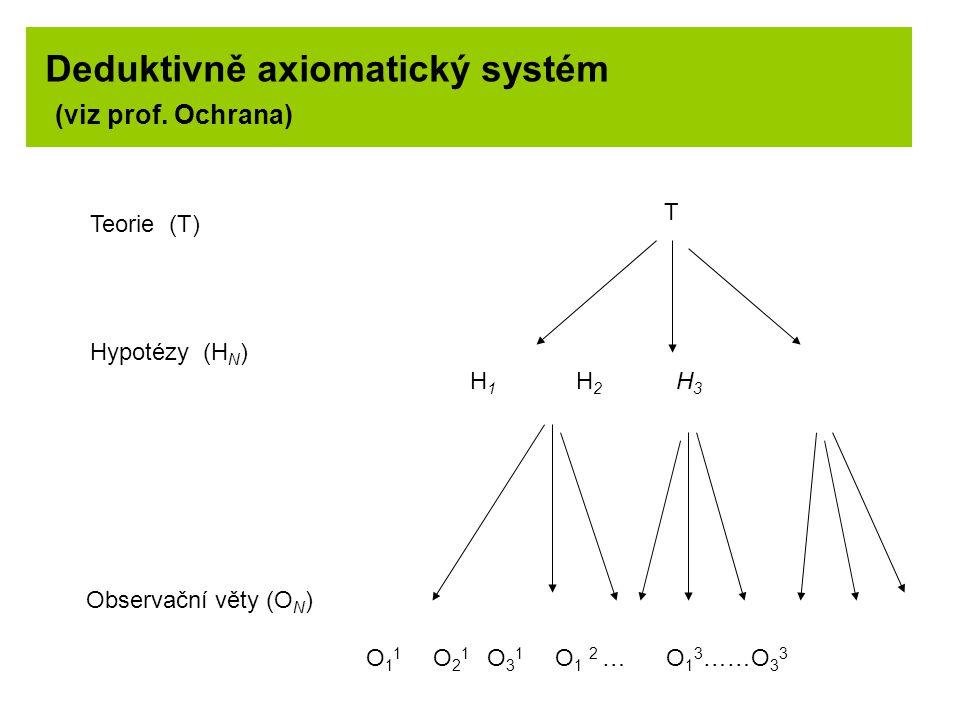 Deduktivně axiomatický systém (viz prof. Ochrana)