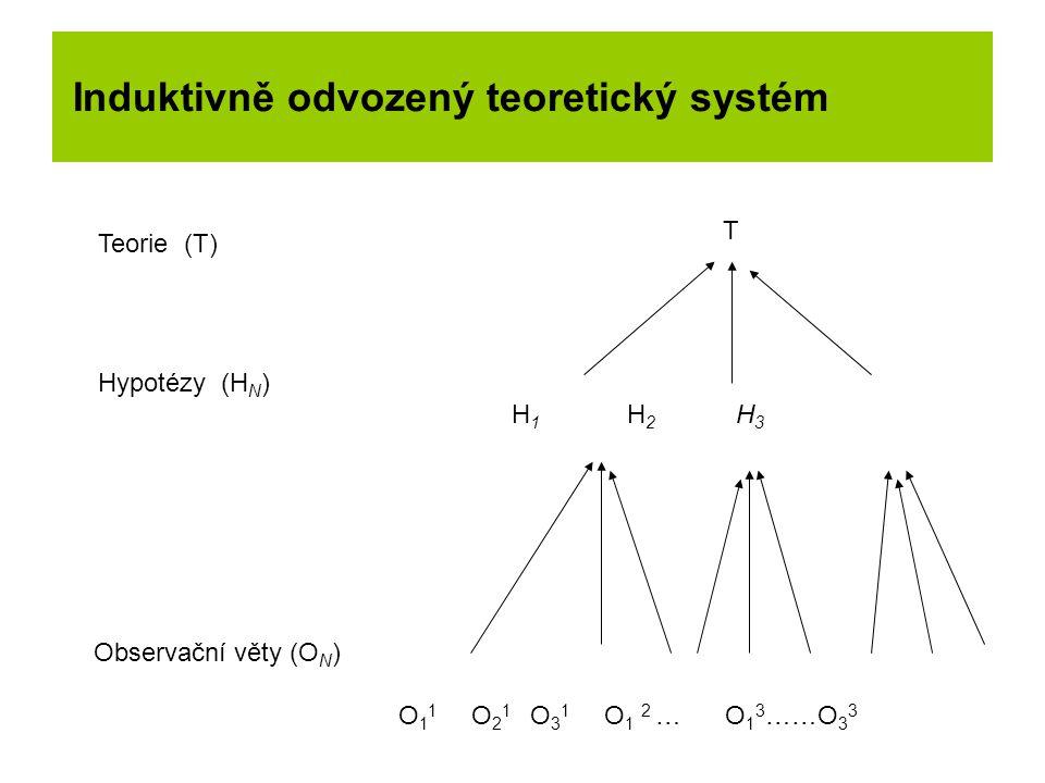 Induktivně odvozený teoretický systém