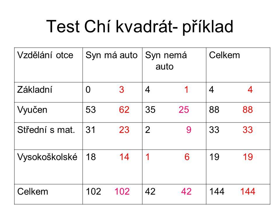 Test Chí kvadrát- příklad