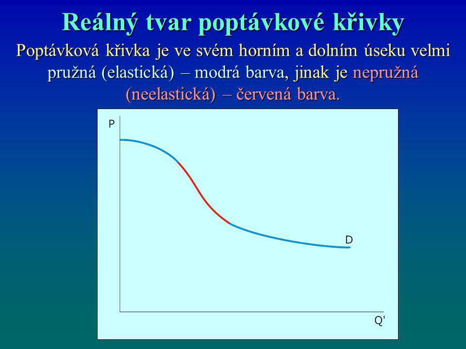 Reálný tvar poptávkové křivky