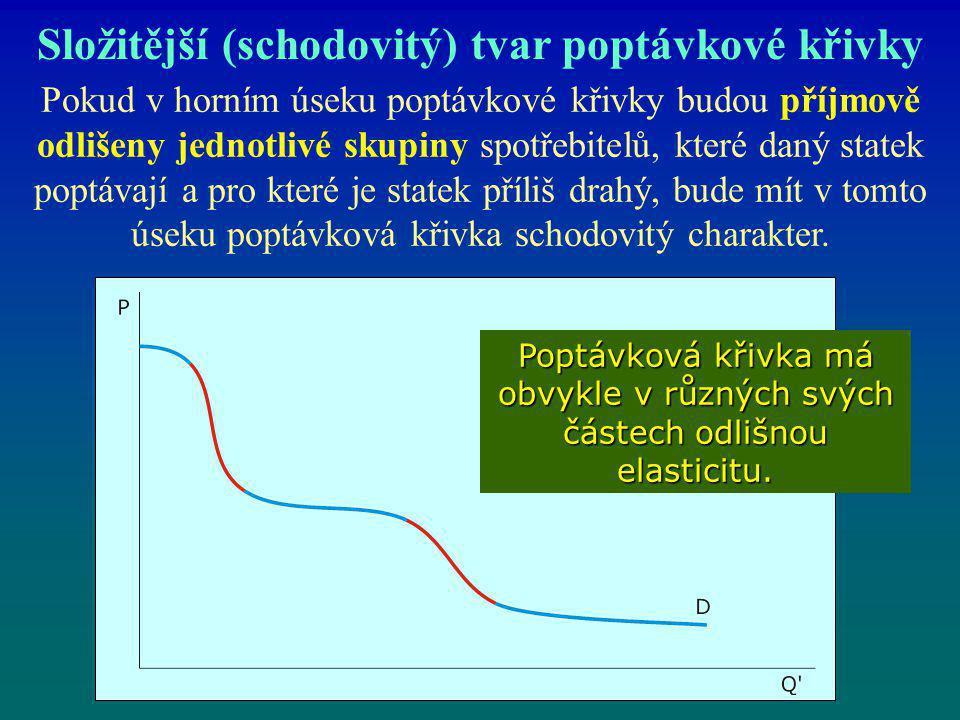 Složitější (schodovitý) tvar poptávkové křivky