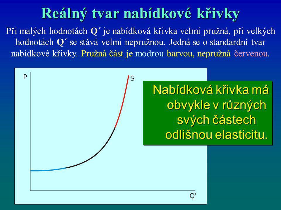 Reálný tvar nabídkové křivky