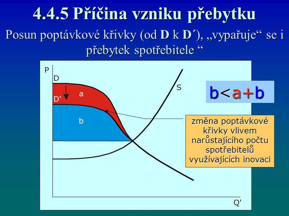 4.4.5 Příčina vzniku přebytku