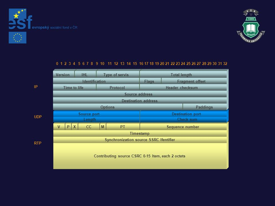 Synchronization source SSRC Ifentifier RTP