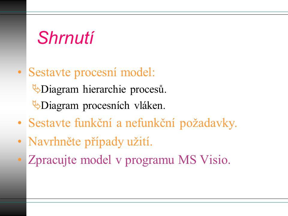 Shrnutí Sestavte procesní model: