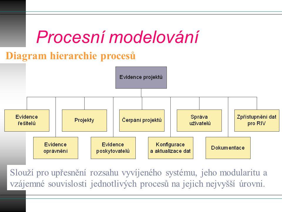 Procesní modelování Diagram hierarchie procesů