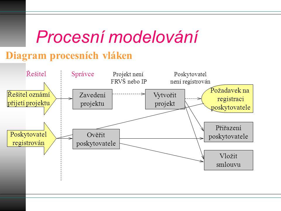 Procesní modelování Diagram procesních vláken Řešitel Správce