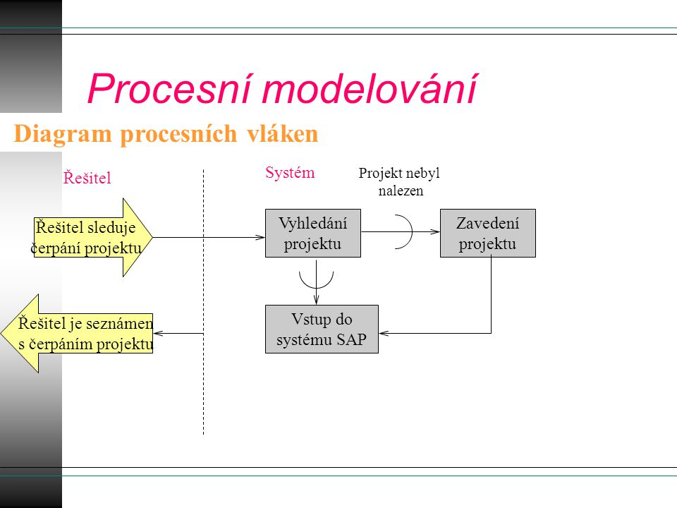 Procesní modelování Diagram procesních vláken Systém Řešitel