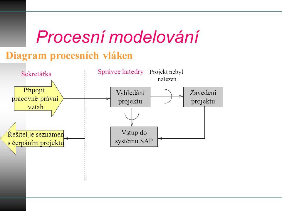 Procesní modelování Diagram procesních vláken Správce katedry