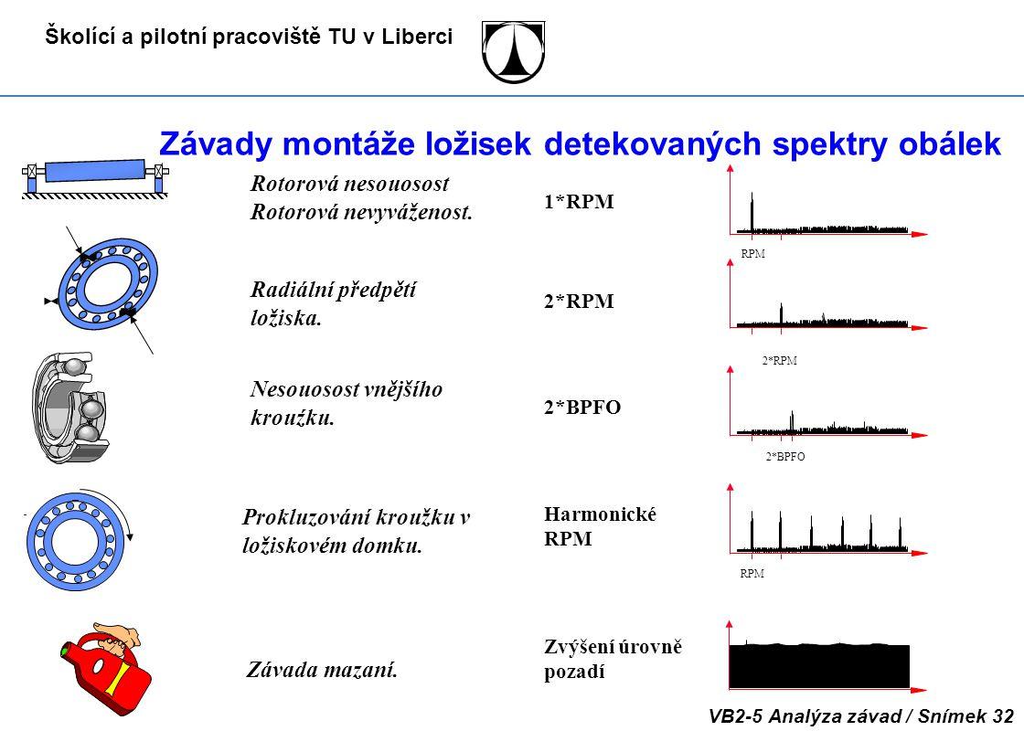 Závady montáže ložisek detekovaných spektry obálek