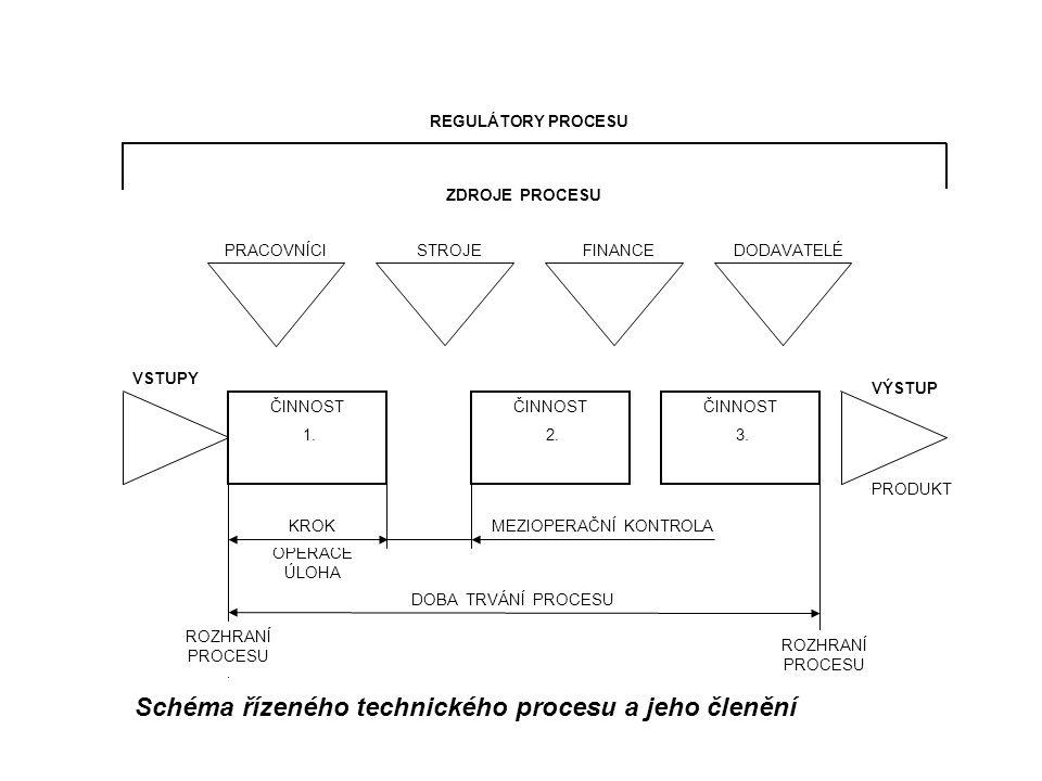 Schéma řízeného technického procesu a jeho členění