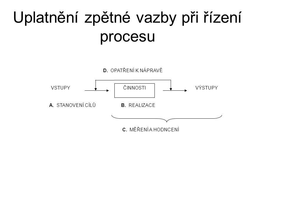 Uplatnění zpětné vazby při řízení procesu