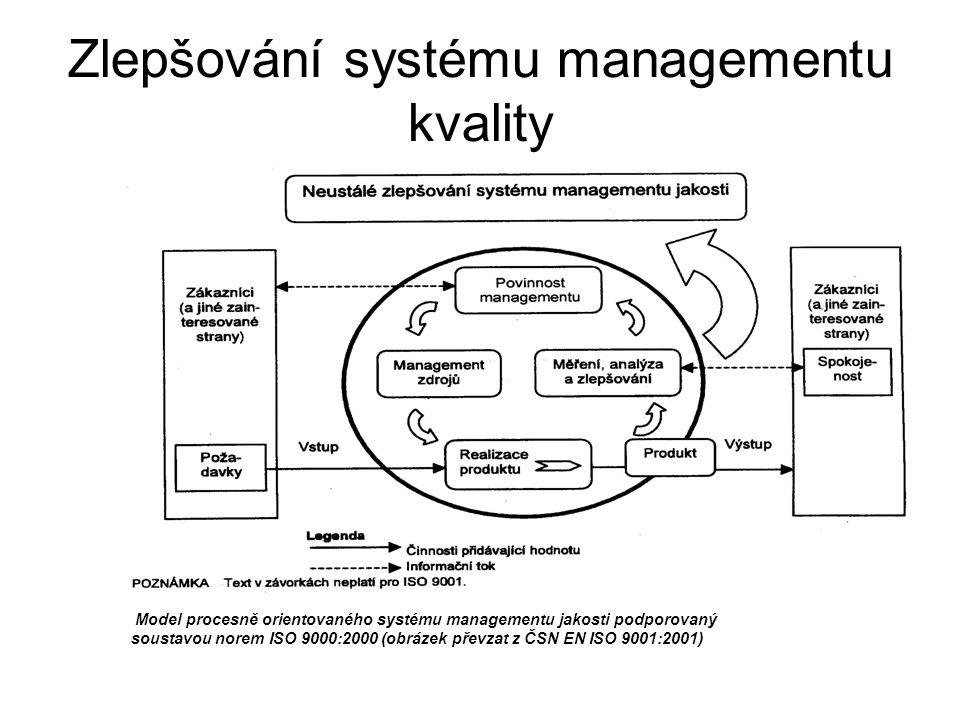 Zlepšování systému managementu kvality