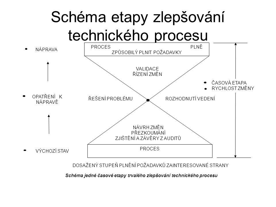 Schéma etapy zlepšování technického procesu