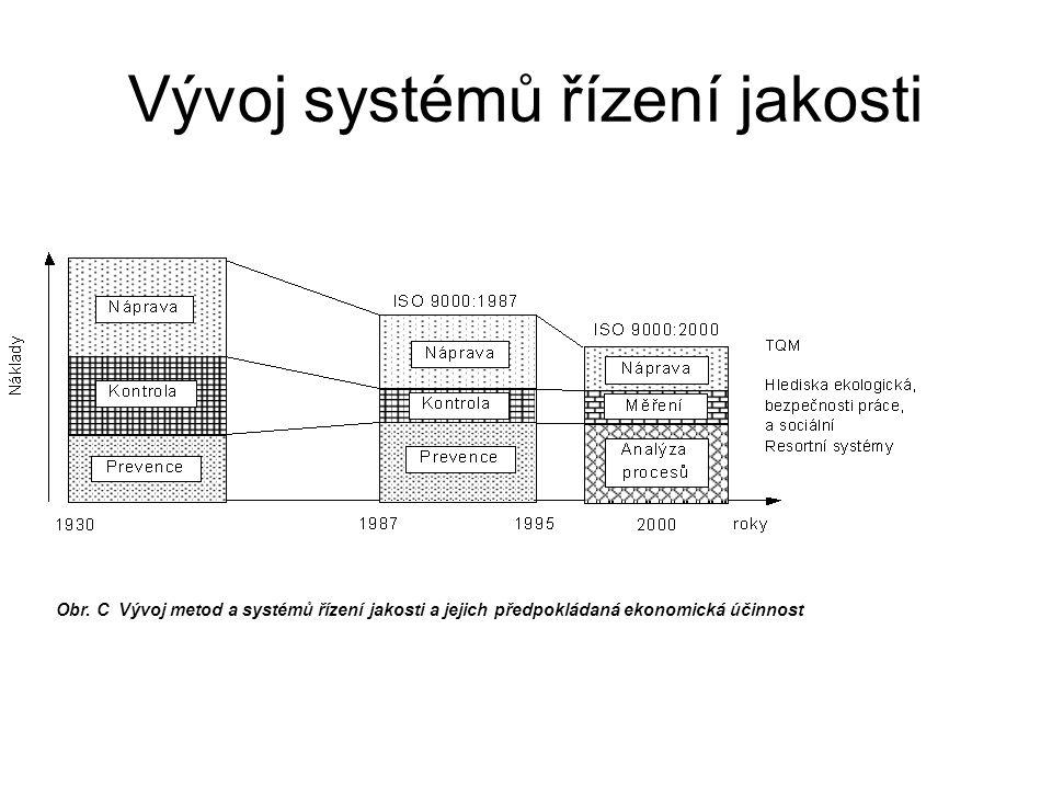 Vývoj systémů řízení jakosti
