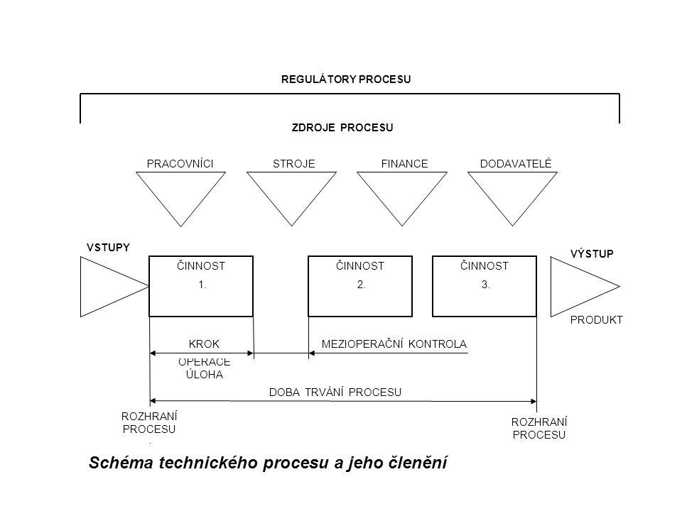 Schéma technického procesu a jeho členění