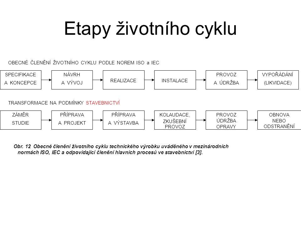Etapy životního cyklu OBECNÉ ČLENĚNÍ ŽIVOTNÍHO CYKLU PODLE NOREM ISO a IEC. SPECIFIKACE. A KONCEPCE.