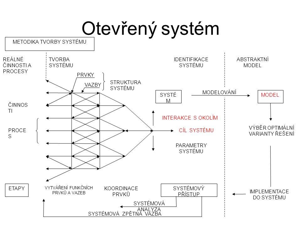 Otevřený systém METODIKA TVORBY SYSTÉMU ABSTRAKTNÍ MODEL MODELOVÁNÍ