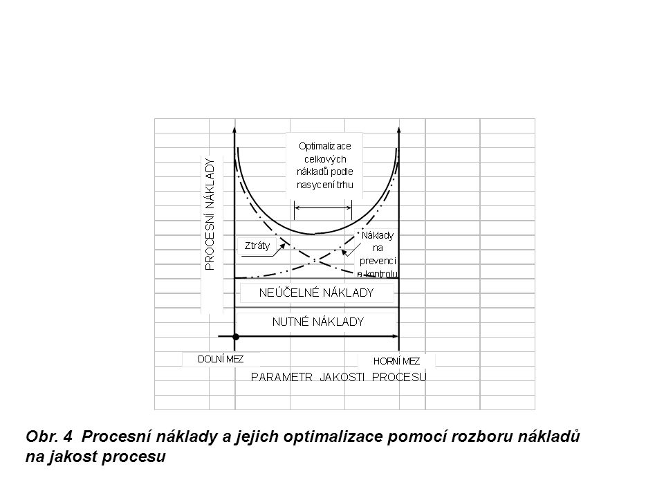 Obr. 4 Procesní náklady a jejich optimalizace pomocí rozboru nákladů na jakost procesu
