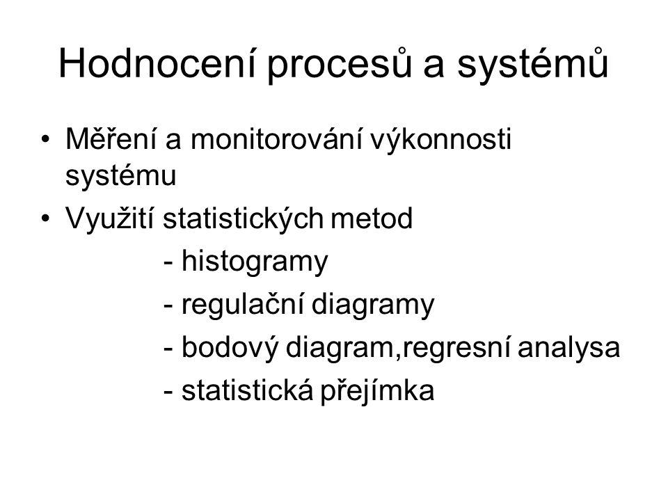 Hodnocení procesů a systémů