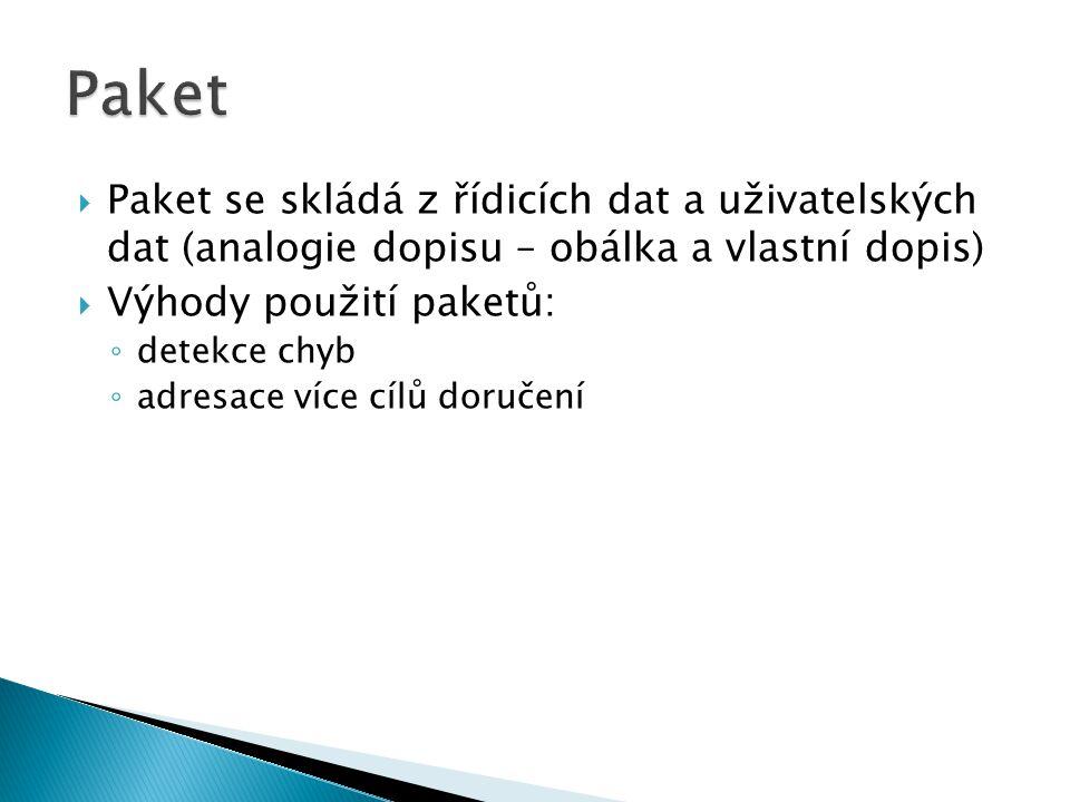 Paket Paket se skládá z řídicích dat a uživatelských dat (analogie dopisu – obálka a vlastní dopis)