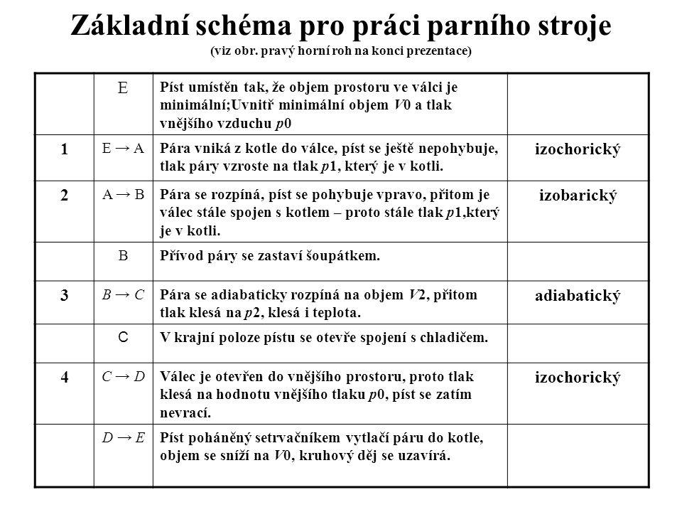 Základní schéma pro práci parního stroje (viz obr