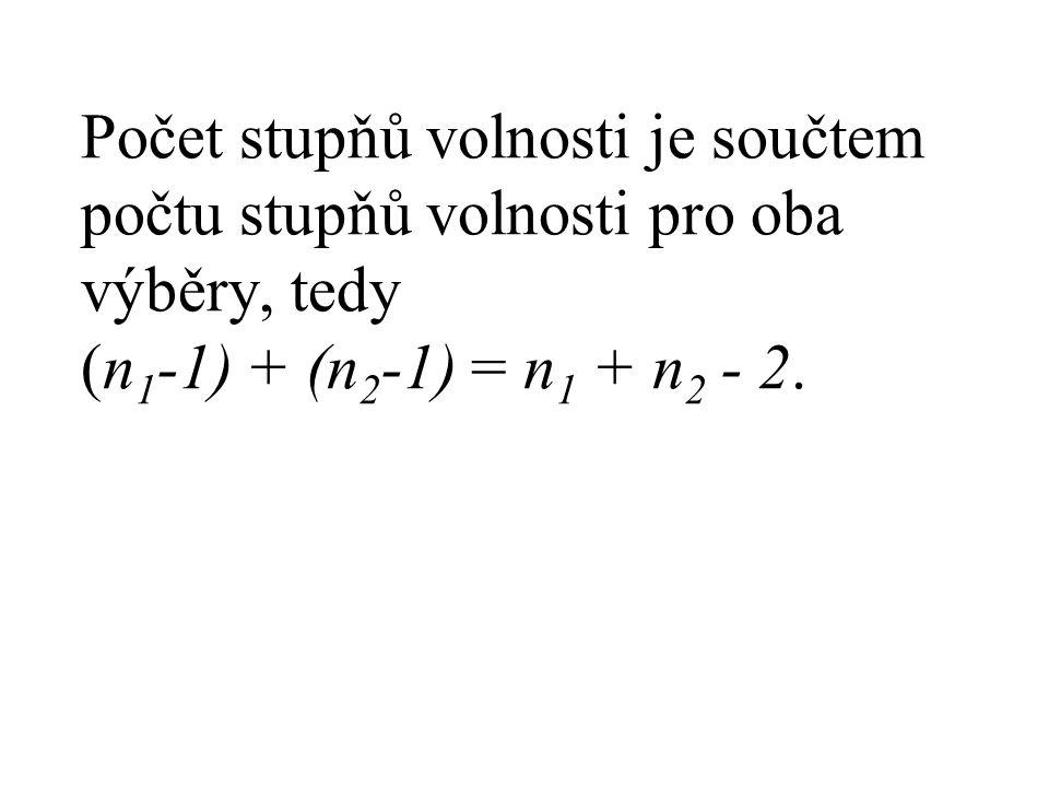 Počet stupňů volnosti je součtem počtu stupňů volnosti pro oba výběry, tedy (n1-1) + (n2-1) = n1 + n2 - 2.