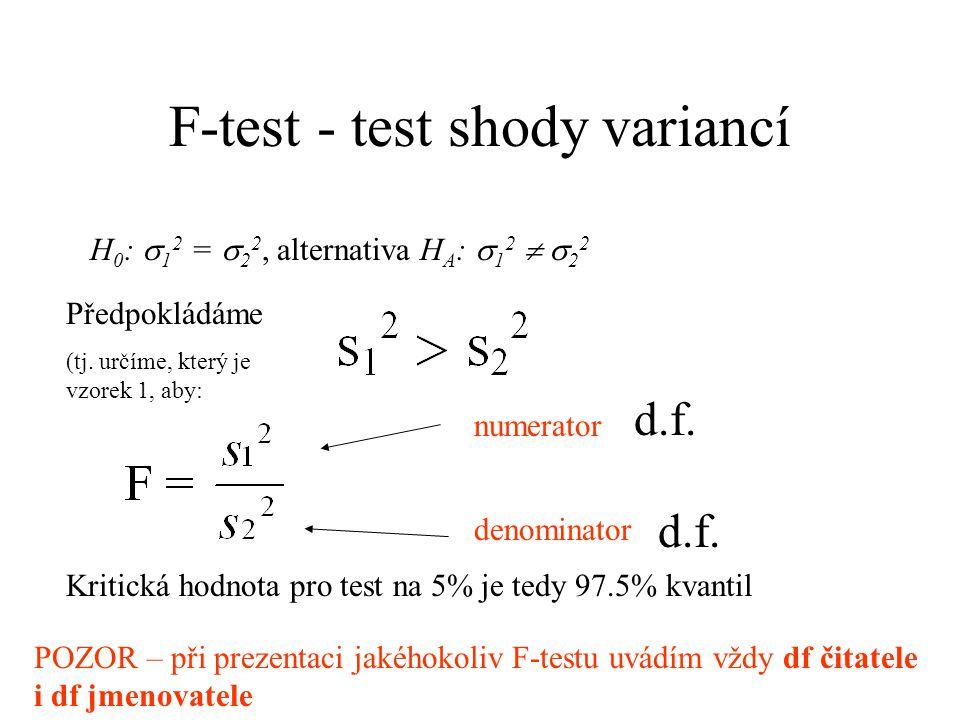 F-test - test shody variancí