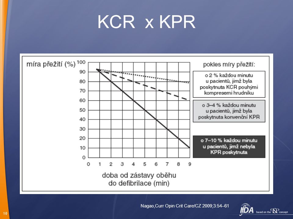 KCR x KPR Nagao,Curr Opin Crit Care/CZ 2009;3:54–61