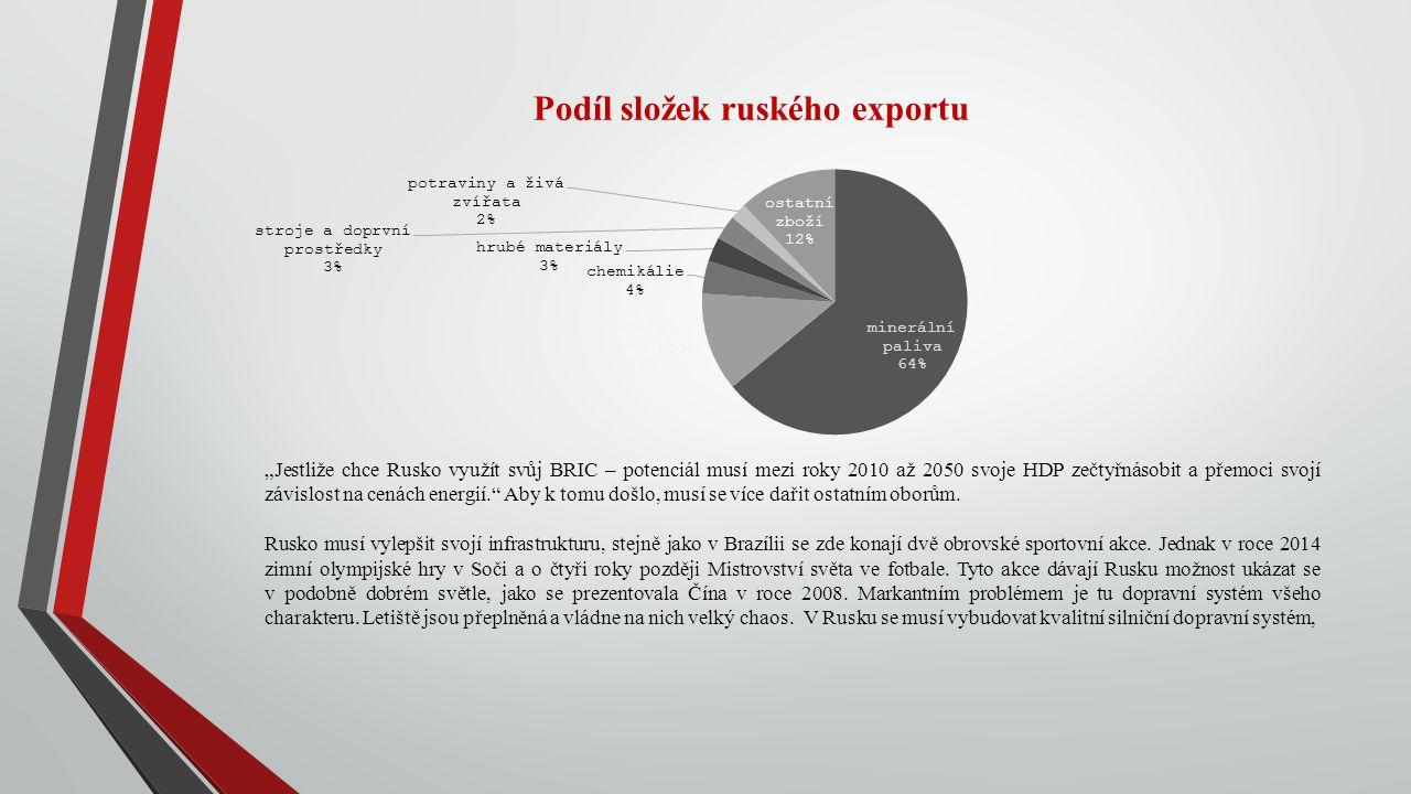 Podíl složek ruského exportu
