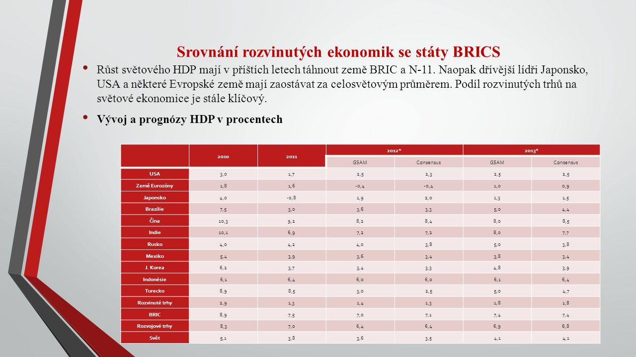 Srovnání rozvinutých ekonomik se státy BRICS