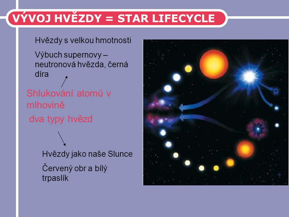 VÝVOJ HVĚZDY = STAR LIFECYCLE
